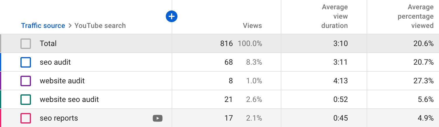 Satisfy Search Intent with a High-retention Video