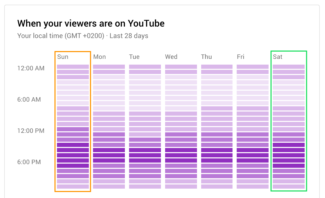 Know the Best time to Upload to YouTube by Looking at the darkest purple bars